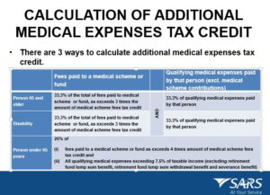 med aid tax credits