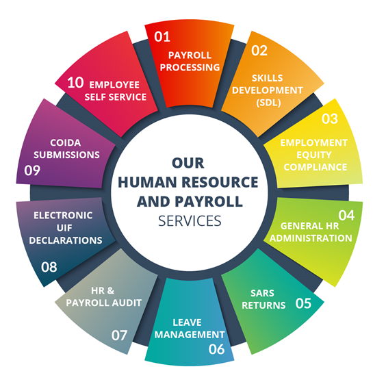 Fully Managed Payroll and HR Administration Services